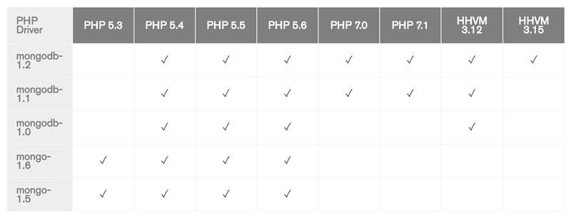 Hướng dẫn cài đặt MongoDB và Mongo-php-driver trên máy chủ Centos không có mạng Internet